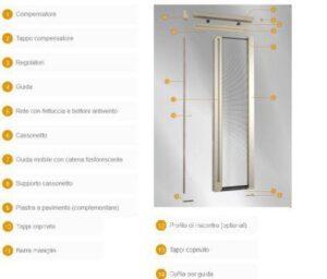 Grafico illustrativo delle caratteristiche della zanzariera per porte Scenica